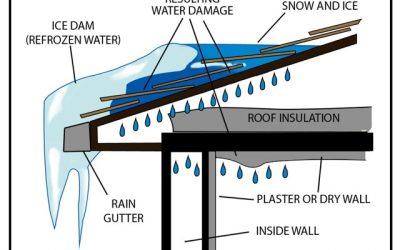 Snowfall and Ice Dams
